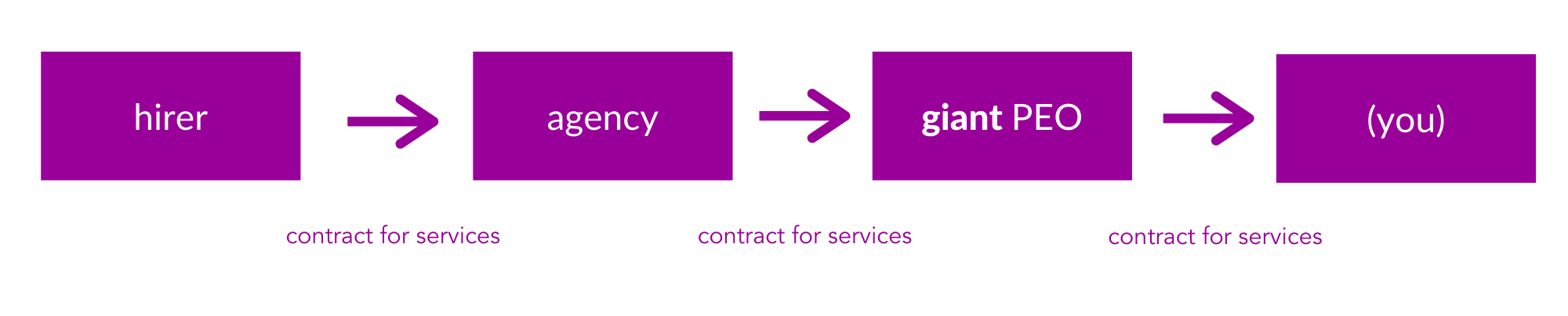 contract for services with giant PEO